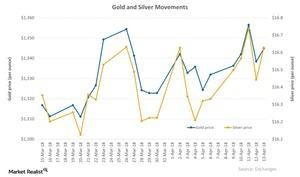 uploads/2018/04/Gold-and-Silver-Movements-2018-04-16-1.jpg