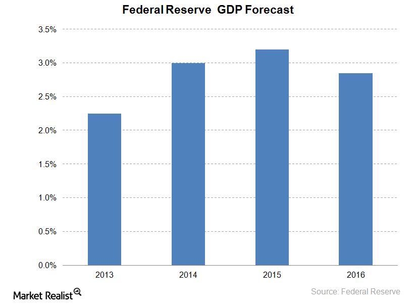 uploads///Fed GDP Forecast