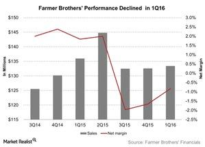 uploads/2015/11/Farmer-Brothers-Performance-Declined-in-1Q16-2015-11-091.jpg