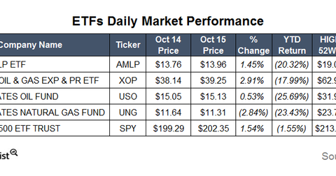 uploads/2015/10/ETFs13.png
