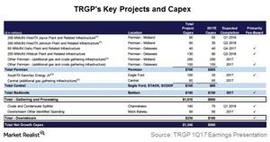 uploads///trgps key projects and capex