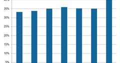 uploads///A_Semiconductors_ON_Q Gross margin