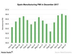 uploads///Spain Manufacturing PMI in December
