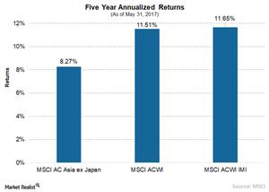 uploads/// MSCI  yr returns