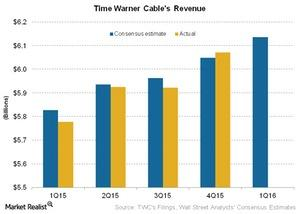 uploads///Telecom Time Warner Cables Revenue