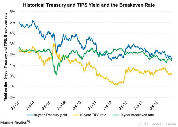 uploads///Historical Treasury and TIPS Yield and the Breakeven Rate