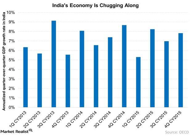 uploads///Indias Economy Is Chugging Along
