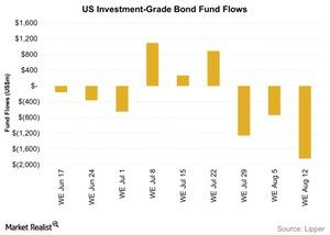 uploads///US Investment Grade Bond Fund Flows
