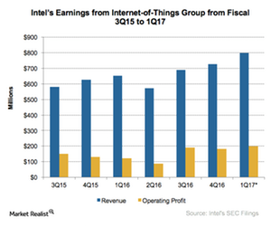 uploads///A_Semiconductors_INTC_IoT Q earnings estimate