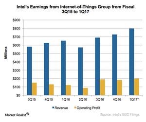 uploads/2017/04/A16_Semiconductors_INTC_IoT-1Q17-earnings-estimate-1.png