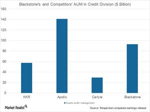 uploads/2017/07/BX-and-comp.-AUM-in-Credit-segment-1.png