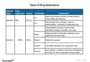uploads///Drug application