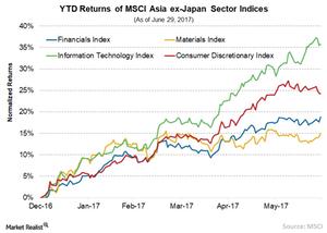uploads/// MSCI Sector Index
