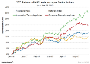 uploads/2017/07/7-MSCI-Sector-Index-1.png