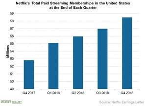 uploads///NFLX US paid memberships