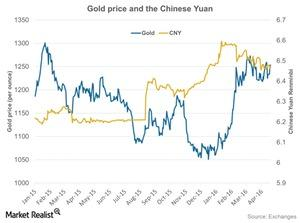 uploads///Gold price and the Chinese Yuan
