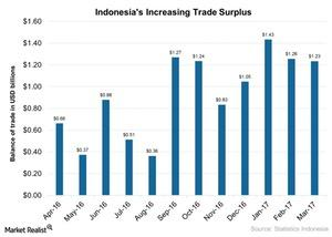 uploads///Indonesias Increasing Trade Surplus