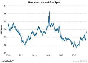 uploads/2016/12/Henry-Hub-Natural-Gas-Spot-2016-12-11-1.jpg