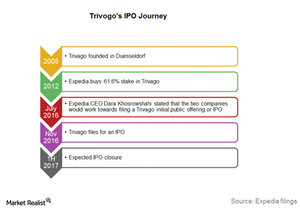 uploads/2016/11/Trivago-IPO-Journey-1.png