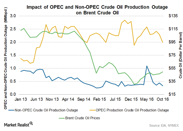 uploads///supply outage and crude oil prices