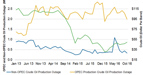 uploads/2016/11/supply-outage-and-crude-oil-prices-1.png