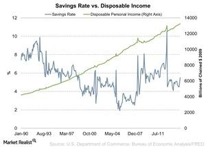 uploads/2015/03/Savings-Rate-vs-Disposable-Income-2015-03-251.jpg
