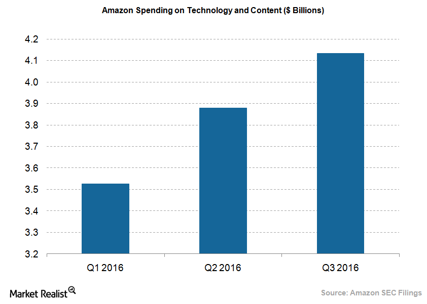 uploads///Amazon Tech and content spending