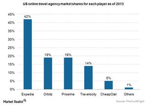 uploads/2015/04/Online-Travel-agency-US-market-share.png