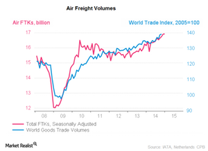 uploads/2015/07/Air-Freight-volumes1.png
