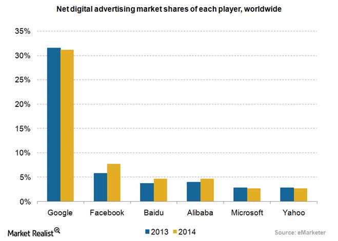 uploads///Ad worldwide market shares