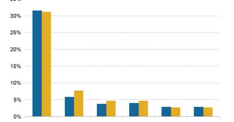 uploads/2015/08/Ad-worldwide-market-shares.png