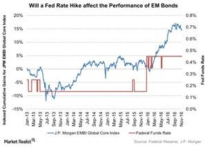 uploads///Will a Fed Rate Hike affect the Performance of EM Bonds