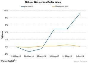 uploads/2016/06/Natural-Gas-versus-Dollar-Index-2016-06-02-1.jpg