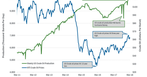 uploads/2018/03/US-crude-oil-production-1.png