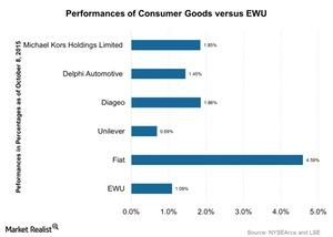 uploads///Performances of Consumer Goods versus EWU