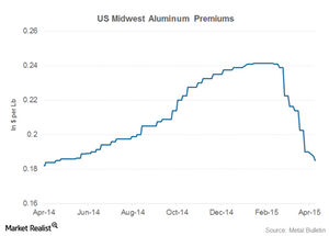 uploads/2015/04/us-midweat-aluminum-premiums1.png