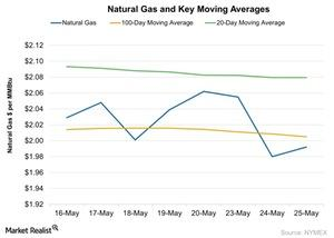 uploads/2016/05/Natural-Gas-and-Key-Moving-Averages-2016-05-261.jpg