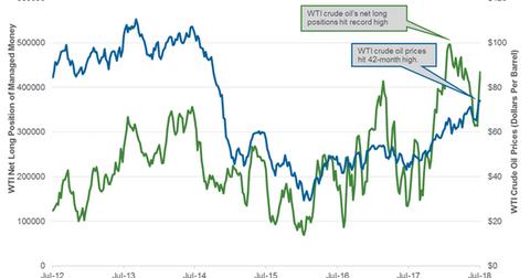 uploads/2018/07/oil-hedge-3-1.png