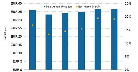 uploads/2016/09/revenue-and-margin-1.png