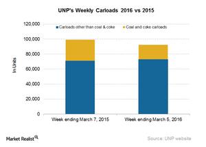 uploads/2016/03/UNP-Carloads1.png