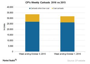uploads/2016/10/CP-Carloads-1.png