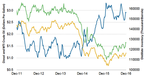 uploads/2016/12/diesel-and-distillate-prices-2-1.png