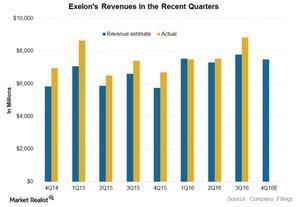 uploads///EXC revenues