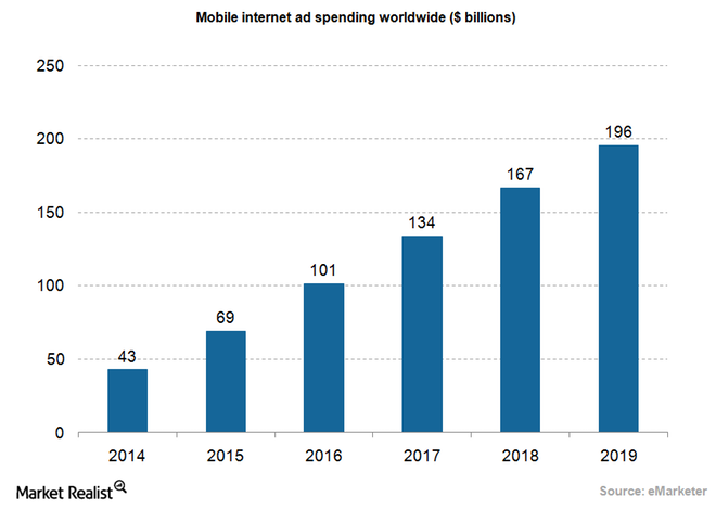 uploads///Ad mobile internet ad spending