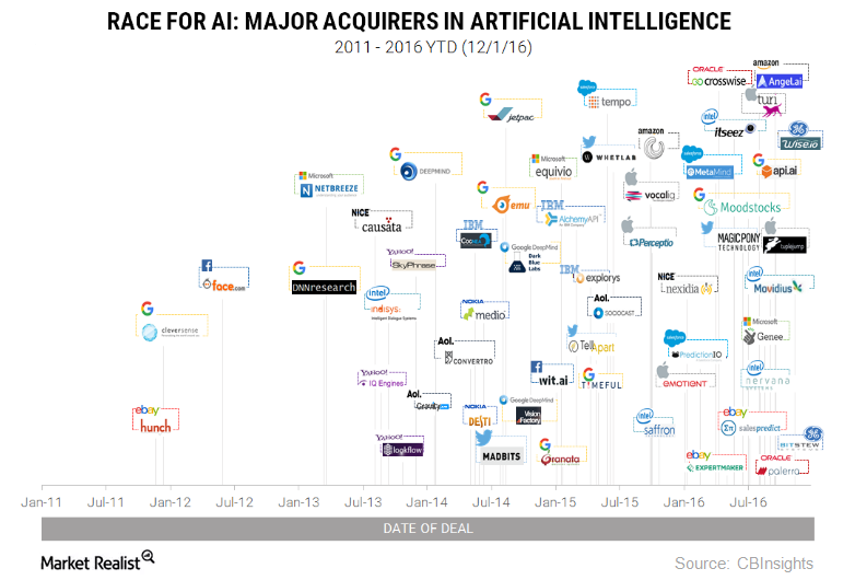 uploads///AI acquirers