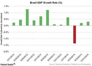 uploads/2015/03/brazil-GDP1.jpg