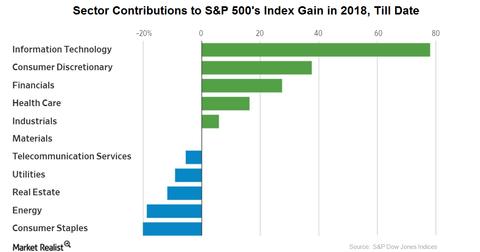 uploads/2018/02/sectors-dominance-1.png
