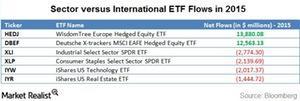 uploads/2016/01/sector-versus-country-flows1.jpg