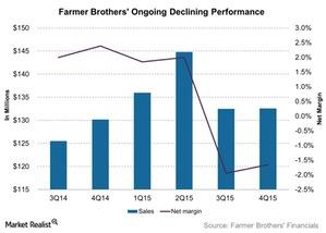 uploads///Farmer Brothers Ongoing Declining Performance