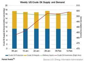 uploads/2016/02/weekly-us-crude-oil-supply-and-demand21.jpg